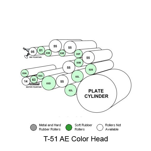 Townsend T-51 AE Color Head on A.B. Dick Models 9800, 9900, GS and QP25