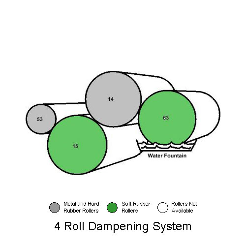 4 Roller Crestline Dampening System on Ryobi Model 3200 and Itek Model 975