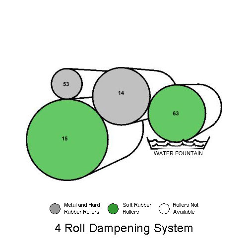 4 Roller Crestline Dampening System on Hamada Model 775, E47 2nd Head: New Style