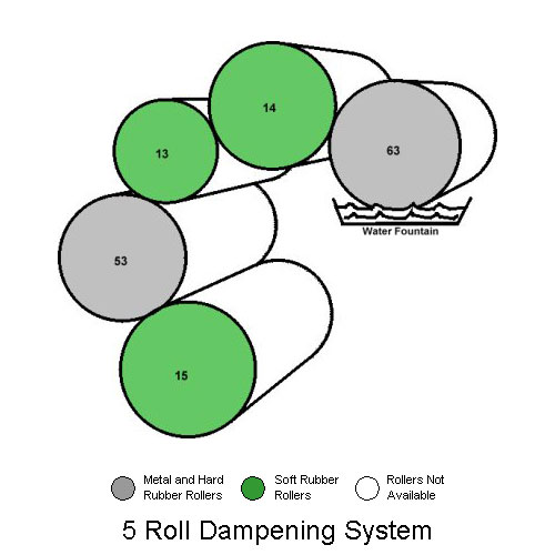 5 Roller Crestline Dampening System on Ryobi 3302, A.B. Dick 9985 and Itek 3985